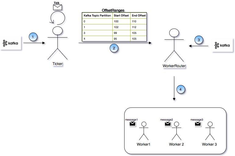 Back Pressure and its benifits   Event Based Application:Back Pressure